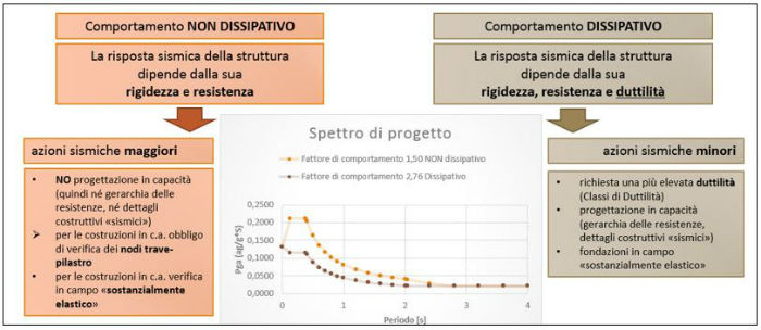 differenze dei due metodi di analisi dissipativo o non dissipativo