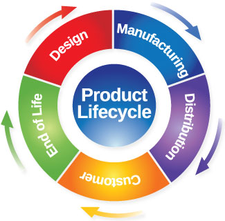 product-lifecycle-management.jpg