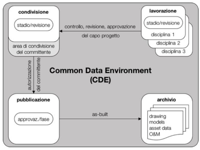 cde-common-data-environment.jpg