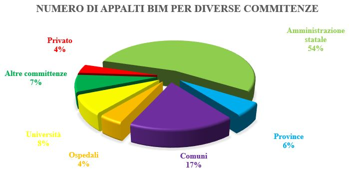 Appalti BIM per diverse committenze