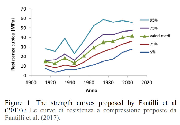 the-strength-of-concrete-cast-in-the-first-half-of-xx-century-01.jpg