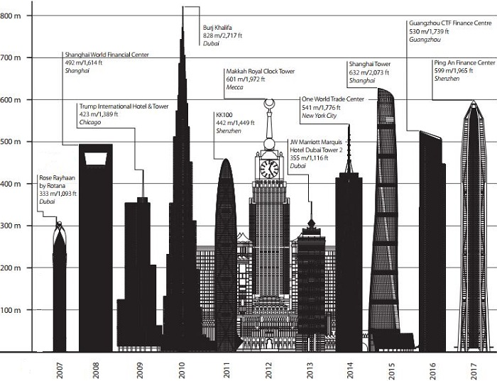 1-ctbuh-tallest-buildings-2002-2017.JPG
