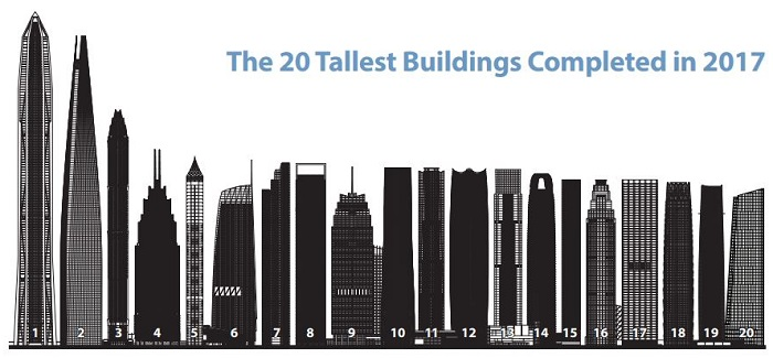3-ctbuh-20-tallest-buildings-2017.JPG