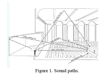 The Acoustics of Enclosed Spaces the Secret, Indissoluble